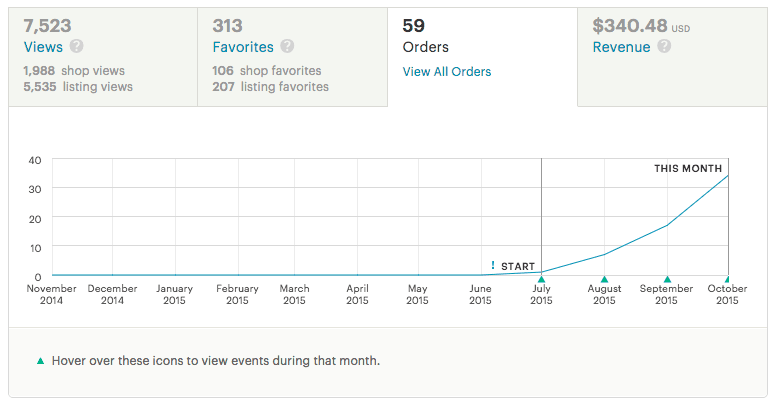Etsy Sales Numbers