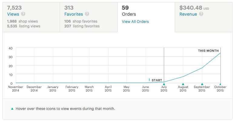 Etsy Sales Numbers