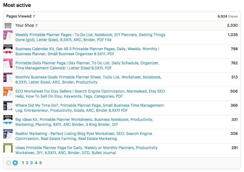 Top Pages Viewed On Etsy