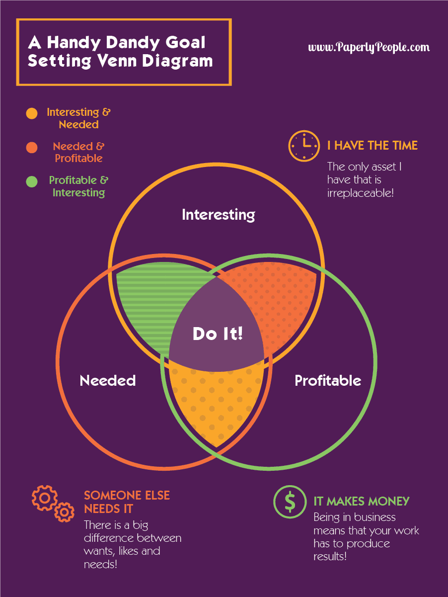 Goal setting tips 3 must have factors to accomplishing your goals a handy dandy venn diagram of goal setting make sure your goals are on track pooptronica Images